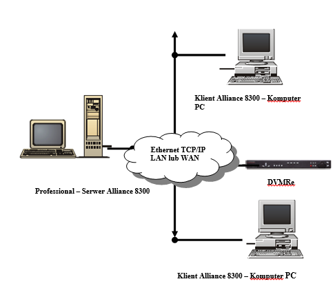 Serwer Professional Alliance 8300 z dwoma zdalnymi klientami i cyfrowym rejestratorem wizyjnym